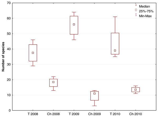 Box-and-whisker plot showing the number of species growing in the river channel (Ch) and flood terrace (T) in transects T1–T4 (Krąpiel River) in the years 2008–2010.