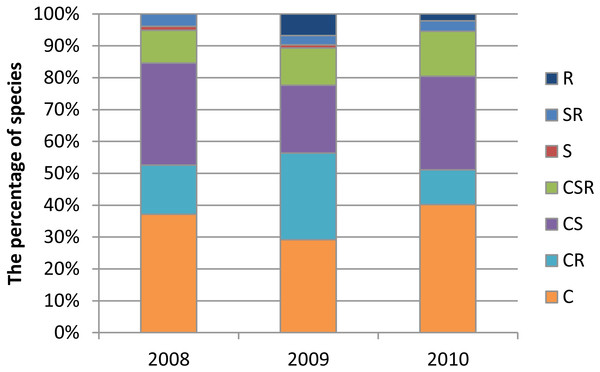 The percentage of species representing Grime's strategy types in vegetation growing in the Krąpiel valley in the years 2008–2010 in transects T1-T4.