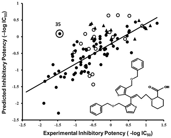 Correlation plot between experimental versus predicted inhibitory potencies (−log IC50) of hGAT1 antagonists.