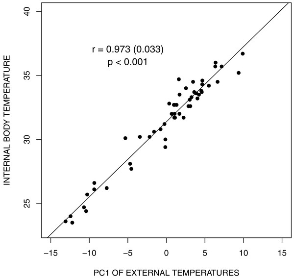 Bar graph depicting land iguana body temperatures from the different sites.
