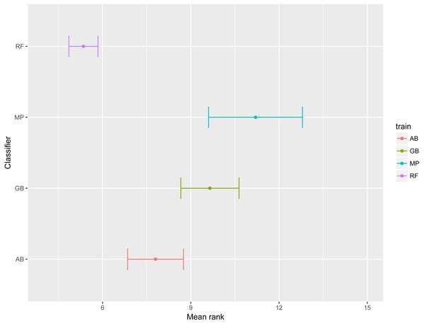 Mean rank per classifier.