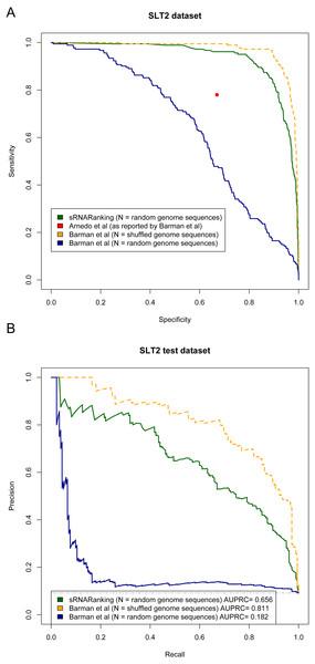 Methods performance on the SLT2 dataset.