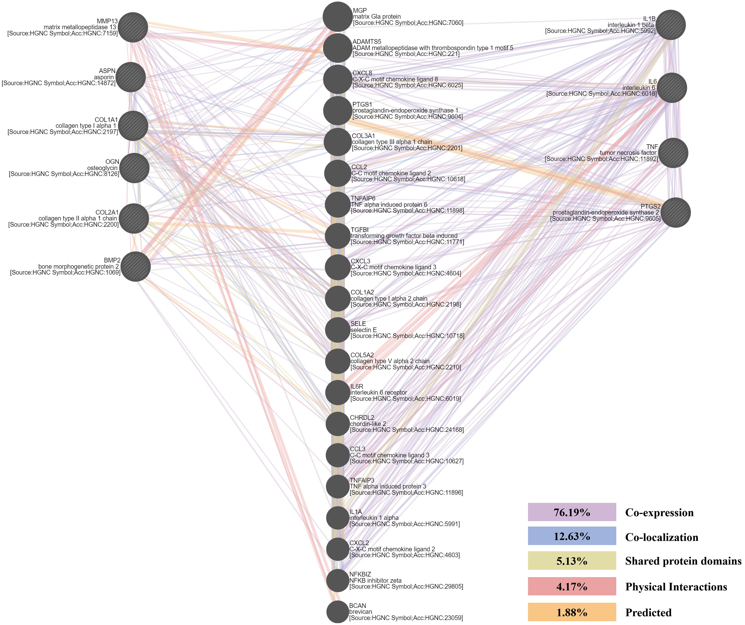 The expression of chondrogenesis-related and arthritis-related genes