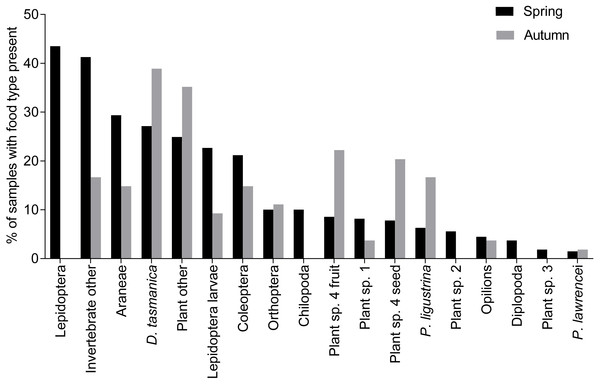 Percentage of food types in samples from spring and autumn for B. parvus.