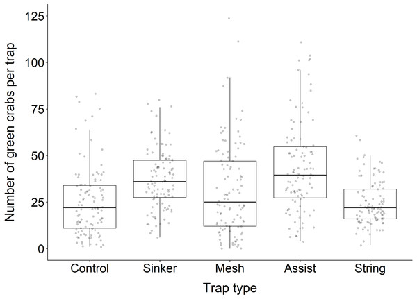 Boxplot illustrating the average number of green crabs captured in each trap type.