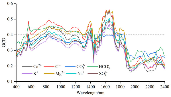 Gray correlation degree (GCD) for soil water-soluble salt ions content with standard normal variable reflectance.