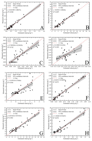 Validation of soil water-soluble salt ions content based on the best model.