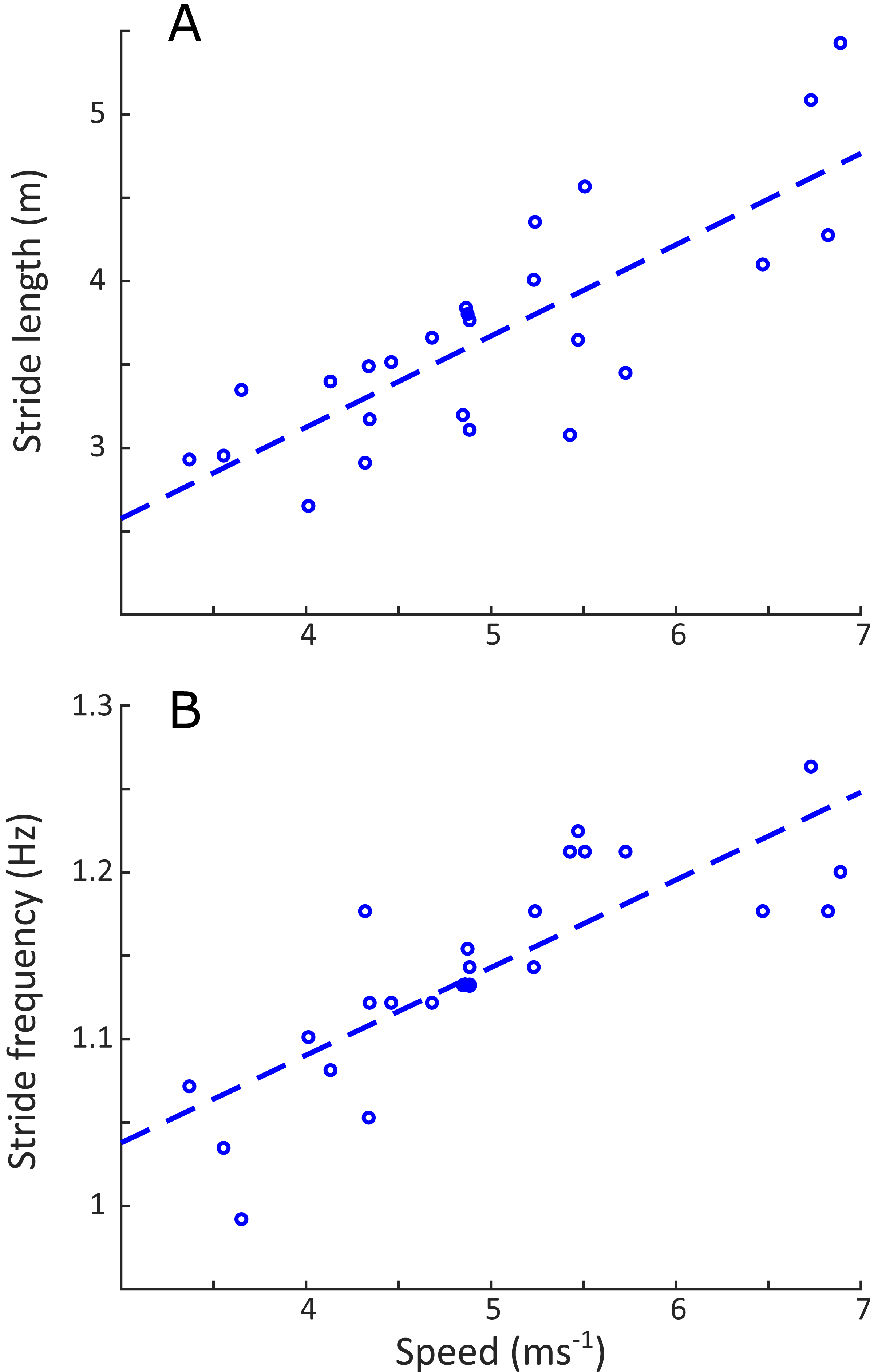 The running kinematics of free-roaming giraffes, measured using a