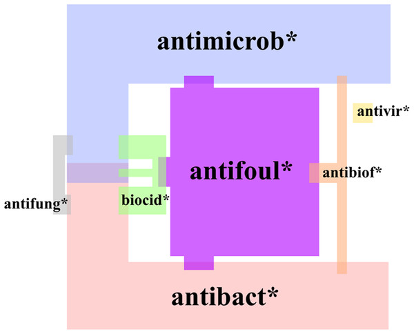 Proportions and overlap of articles on antimicrobial surface coatings found using different (truncated) search phrases.