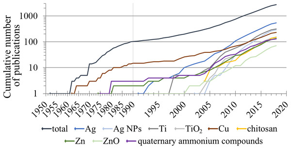 Timeline of evolution of information on different types of antimicrobial surface coatings (in respect of their major ingredients) according to the number of papers in Scopus.