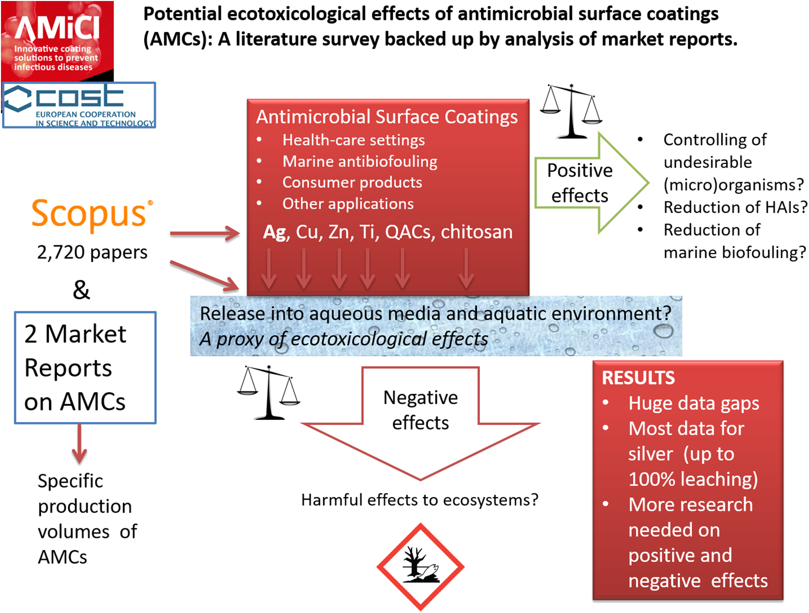 Potential ecotoxicological effects of antimicrobial surface