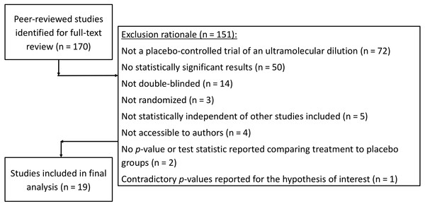 Flow sheet summarizing the study search and selection with exclusion rationale.