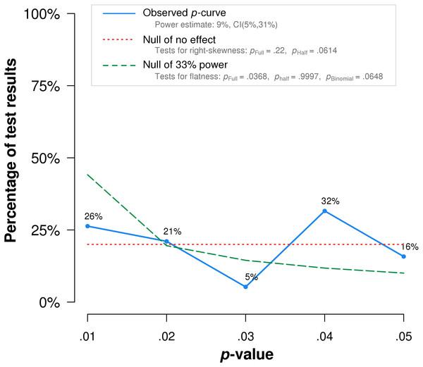 P-curve of the 19 studies that met inclusion criteria.