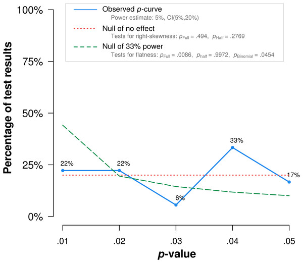 P-curve results when Frass et al. (2005) is excluded from the analysis.