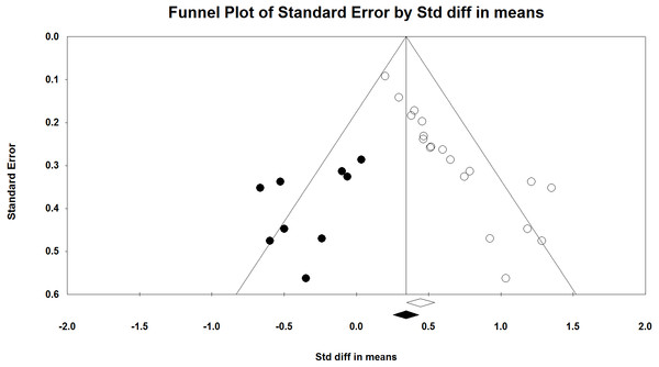 Funnel plot with trim and fill analysis.