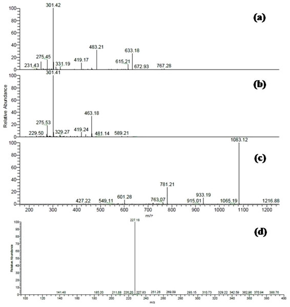 ESI-MS/MS spectra of some selected compounds in the extracts.