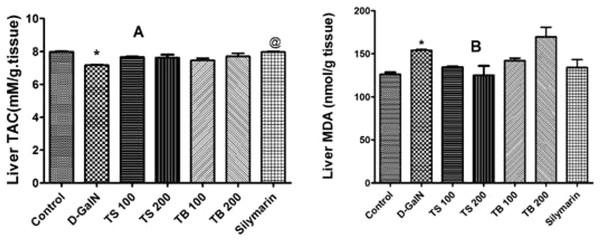 Antioxidant activities in animals.