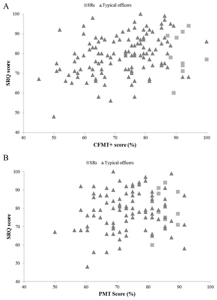 The relationship between SRQ and objective face recognition performance in super-recognizer and typical police officers.