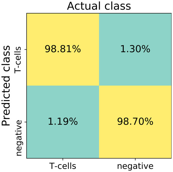The confusion matrix summarizes true positive (upper left), true negative (lower right), false positive (upper right) and false negative (lower left) cases of detection on a patch level.