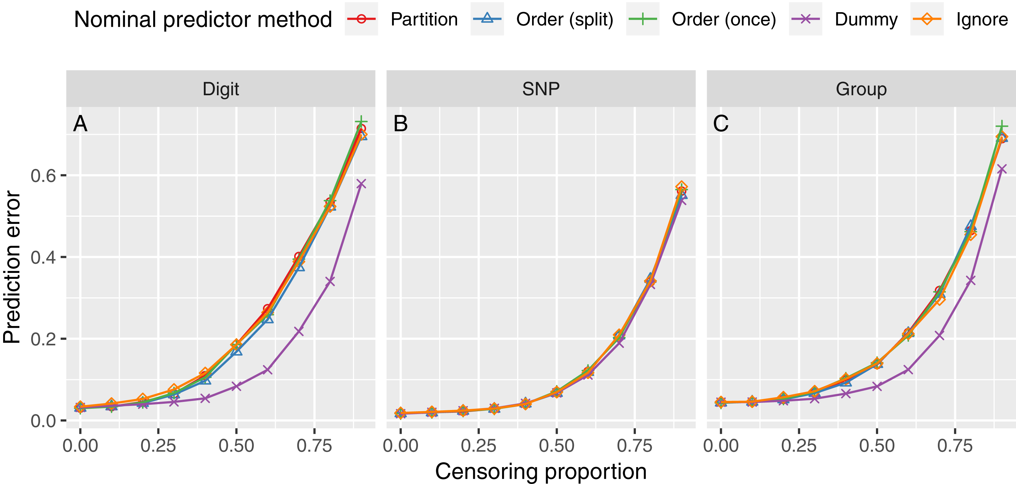 Splitting on categorical predictors in random forests [PeerJ]