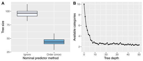 """Simulation results of the tree size (A) and """"absent level"""" (B) simulations."""