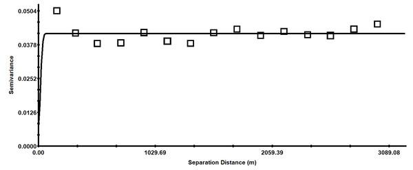 Isotropic semivariance of soil pH.