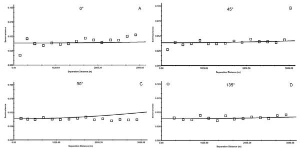 Anisotropic semi-variance of soil pH.