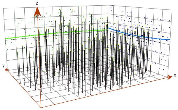 Analysis of soil pH trend.