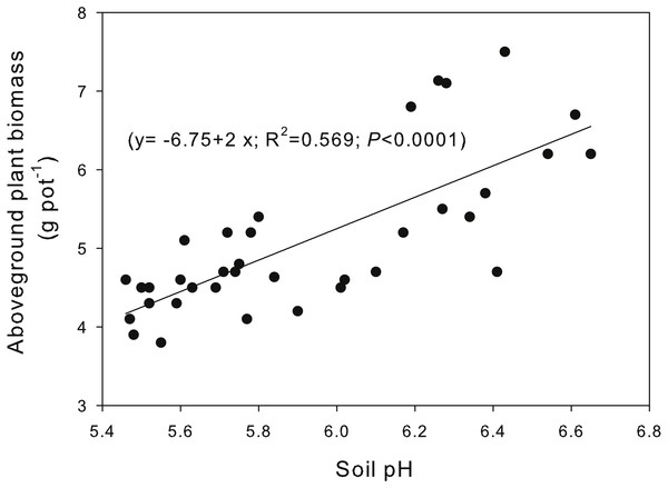 Relationship between the plant aboveground biomass of Phaseolus Calcaltus (g pot−1) and the soil pH.
