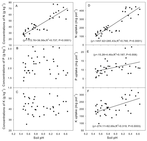 Correlation between the soil pH (A, B, C, D, E, F) and the plant nutrient concentration and uptake.