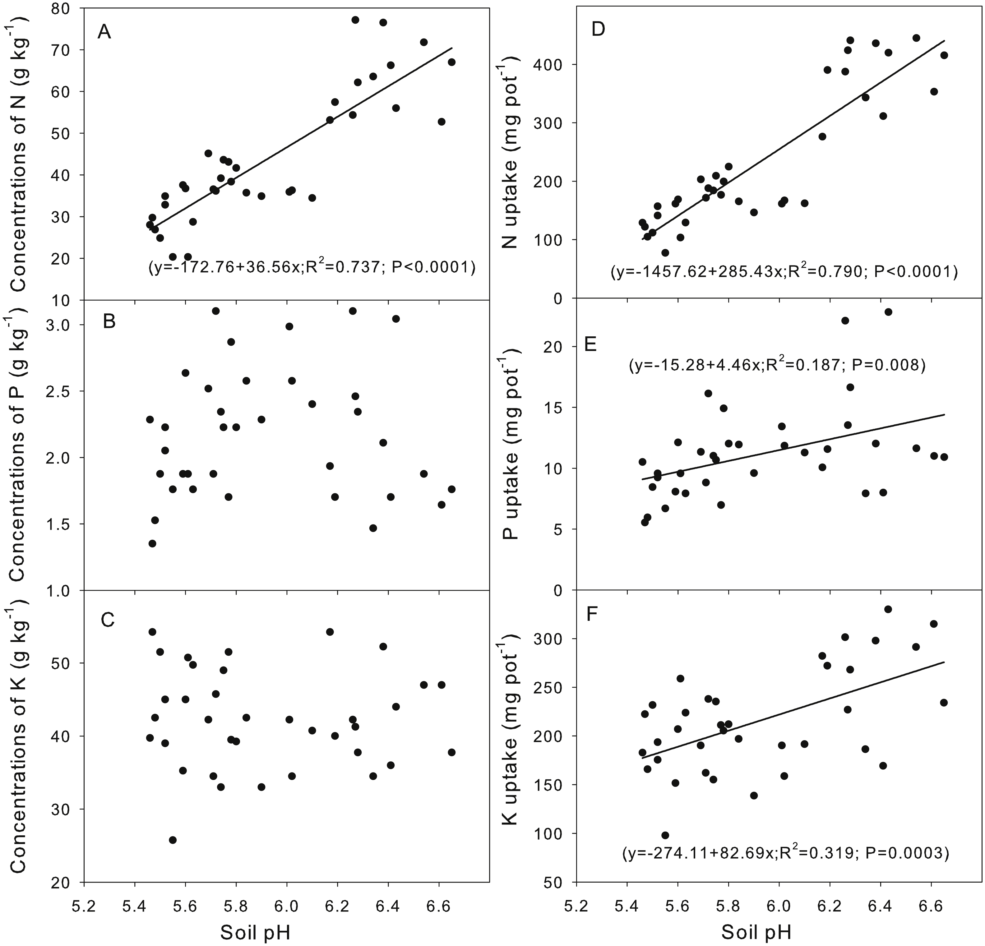 Responses of Phaseolus calcaltus to lime and biochar