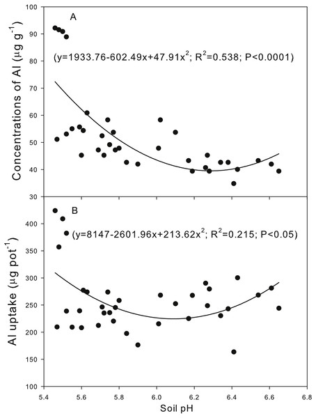 Correlation between the soil pH and the plant aluminum (Al) concentration (A) and Al uptake (B).
