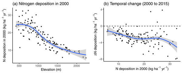 (A) The nitrogen (N) deposition in 2000 and (B) the change in N deposition between 2000 and 2015, along the N deposition gradient of the study sites used in 2000.