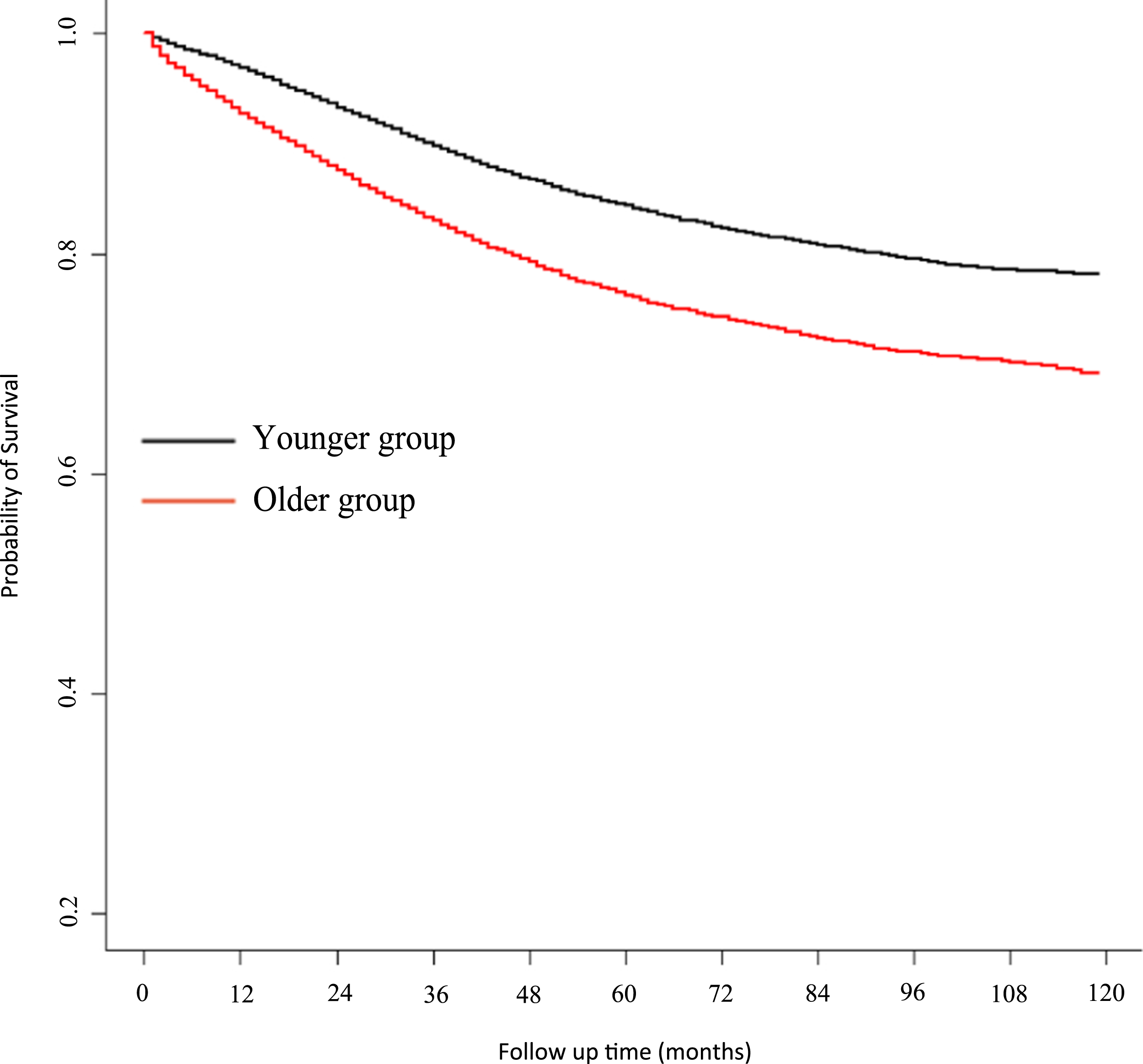 Impact of old age on resectable colorectal cancer outcomes [PeerJ]
