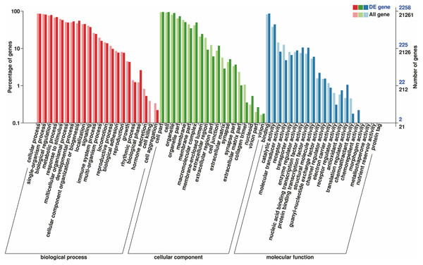 Gene function classification of all annotated unigenes by gene ontology.