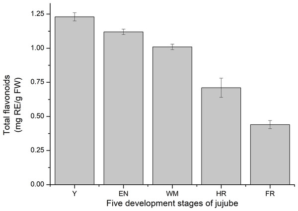 Total flavonoids content of fruit development stages of jujube.