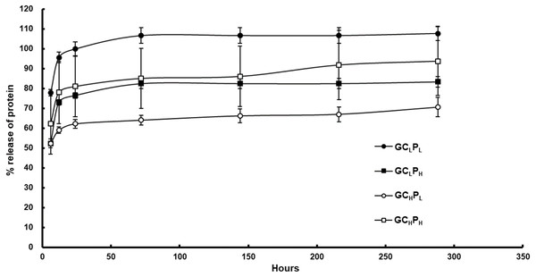 Cumulative protein release from G/C/P biocomposites in PBS at 37°C.