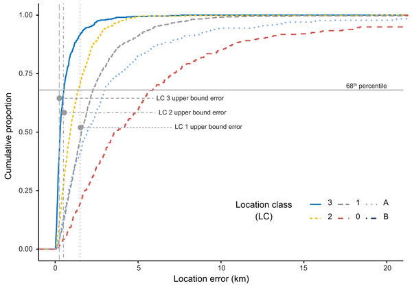 Cumulative distribution of Argos location errors (km) partitioned by Argos location classes (LC).