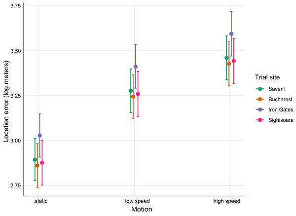 Mean (±95% CI) fitted values for the best mixed-effects model predicting Argos location errors by Motion and Place (trial site).