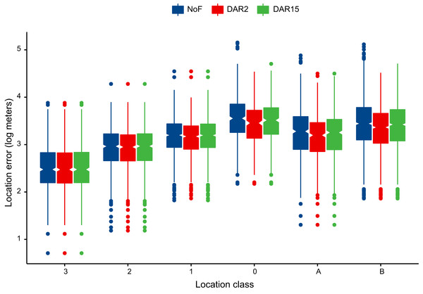 Effectiveness of Douglas Argos filter (DAR) in moderating Argos location errors by location class.