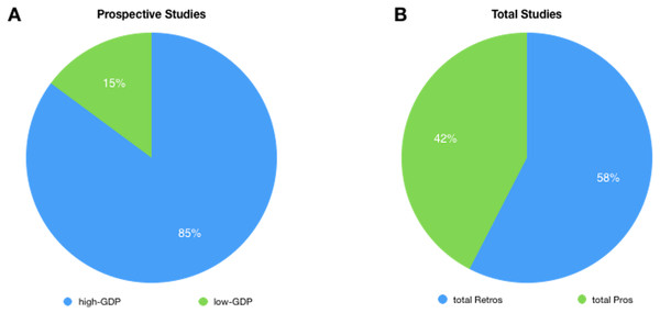 Pie chart showing the prevalence of Retrospective (A) vs. Prospective studies (B) in high and low-GDP countries as retrieved from MEDLINE.