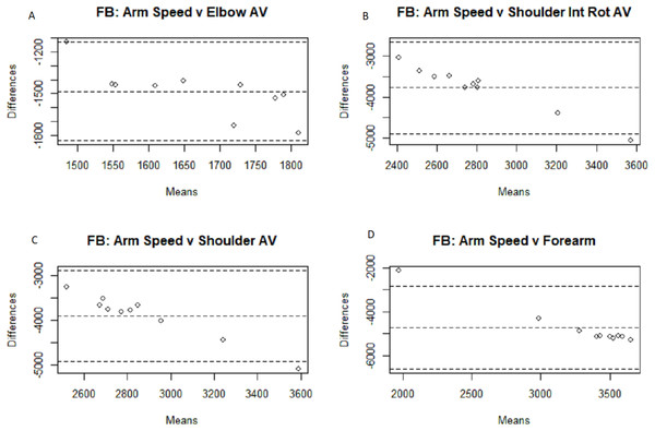 Bland–Altman plots for fastball arm speed comparisons.