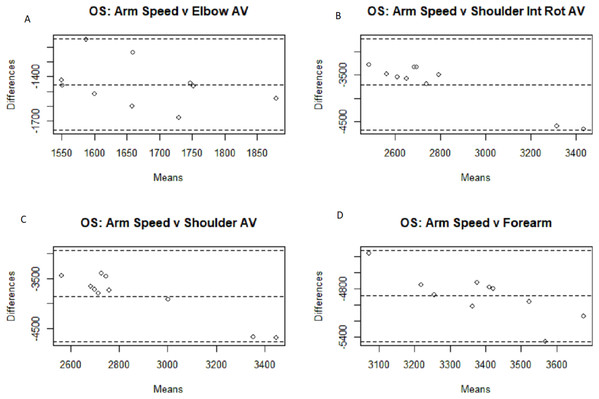 Bland–Altman plots for off-speed arm speed comparisons.