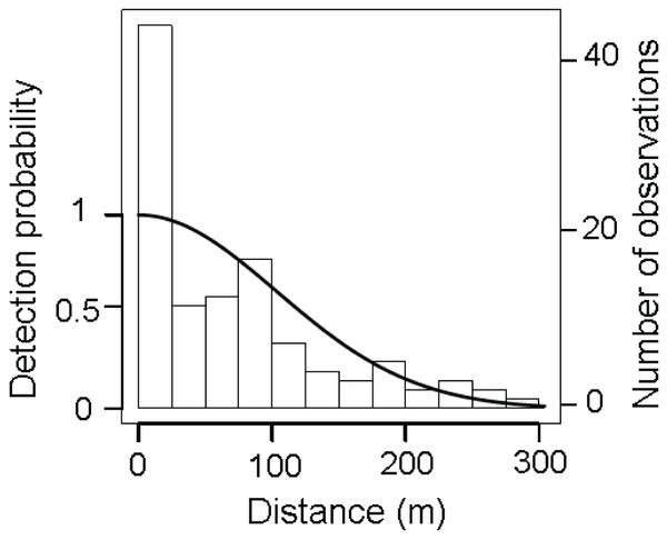 Distribution of perpendicular detection distances of D. patagonum sightings.