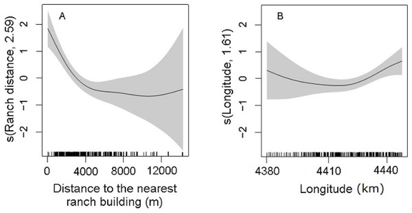Partial effects of the significant predictors (A: Ranch distance; B: Longitude) on the abundance of D. patagonum according to the best fitting model.
