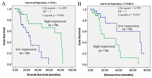 Prognostic roles of CD5L and CSMD1 in the survival of HCC-A patients.