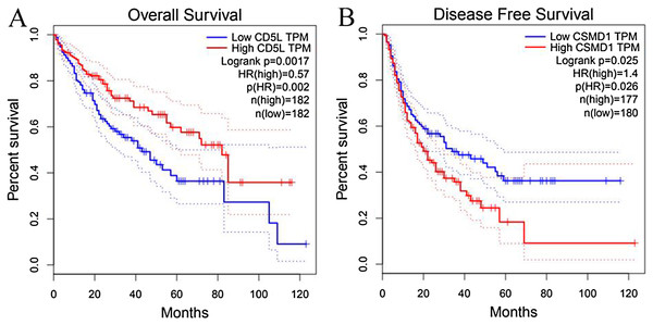 Survival analysis of CD5L and CSMD1 in all the HCC patients from TCGA database through GEPIA.