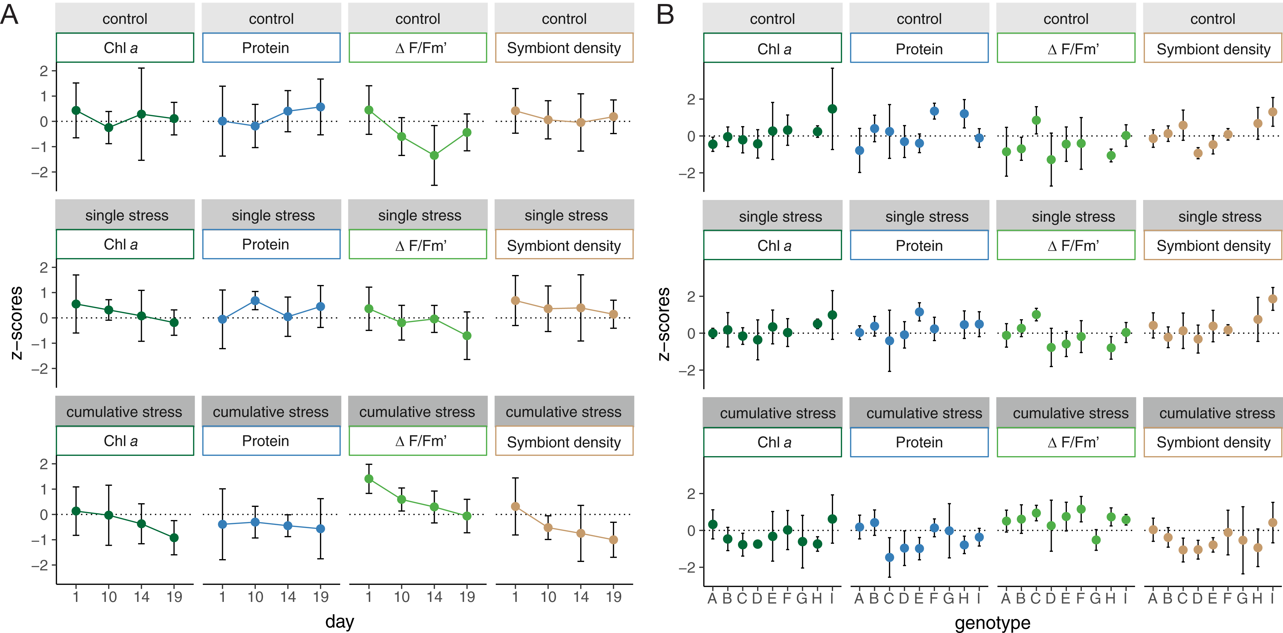 Disentangling the effect of host-genotype and environment on the