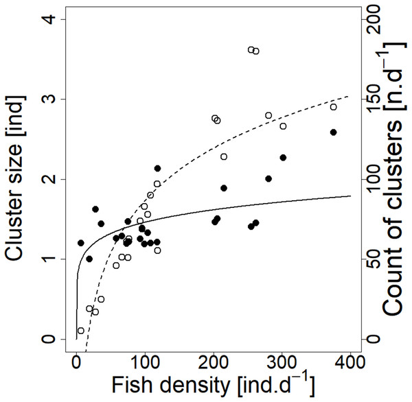 Relationship between cluster count (sum value per day) and cluster size (average diel value) and fish density (sum value per day).