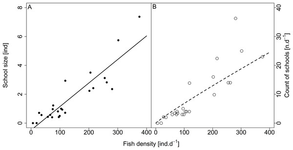 Relationship between (A) school size (average diel value) and (B) count of schools and fish density (sum values per day).